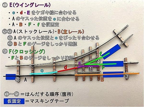 【完全自作マニュアル】PECOのレールで作る!自作ポイントのはんだ順序を徹底解説!