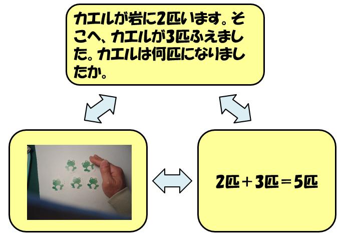 「ふえると」の実際の三角関係図