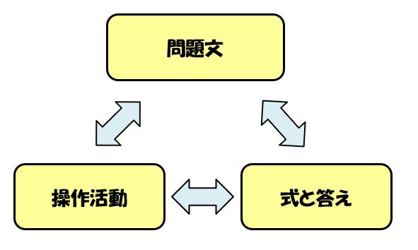 「問題文」「操作活動」「式と答え」の三角関係図