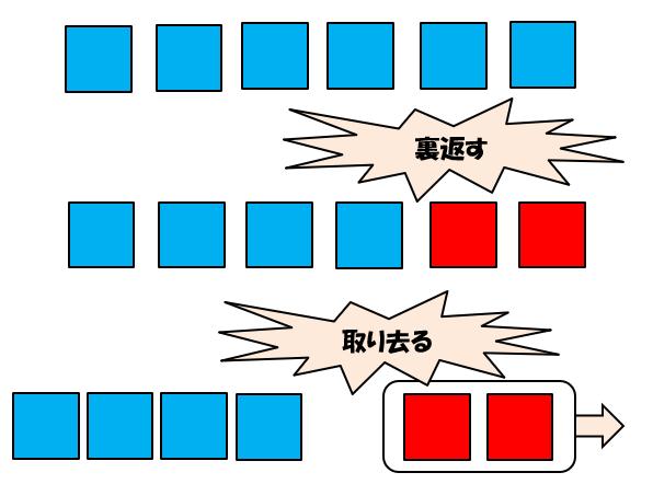 「求残」の数図ブロックの操作