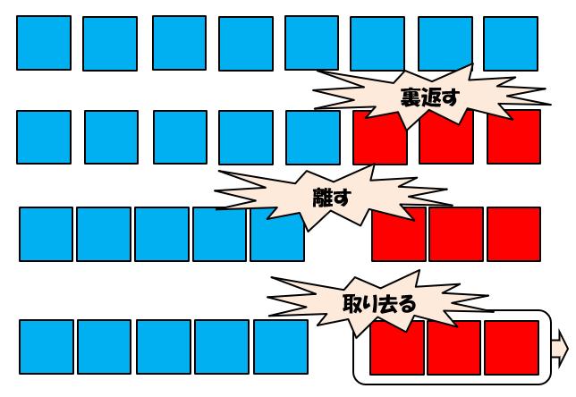 「求補」の数図ブロックでの操作活動