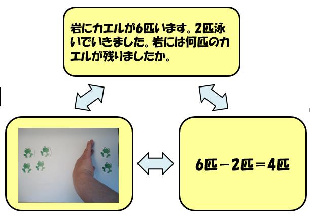 「求残」の三角関係図