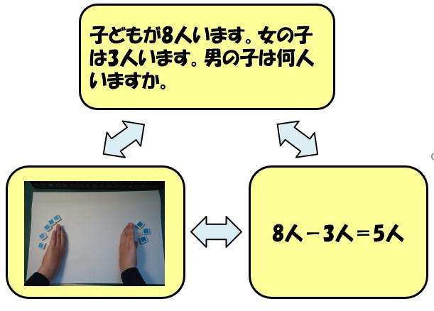 「求補」の三角関係図