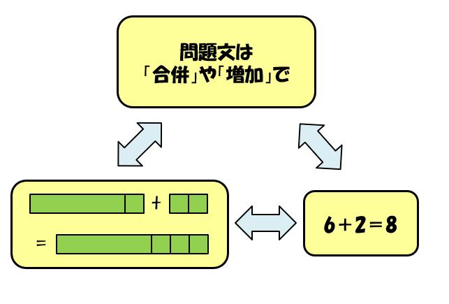 「6+2」型のたし算