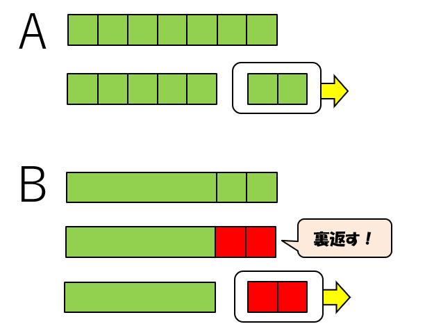教科書の方法と水道方式の方法