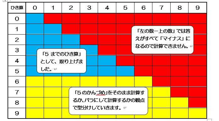 100マス計算を利用した型分け配置図