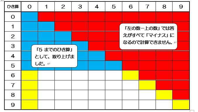 9までのひき算の型分け「7-0型」「7-7型」