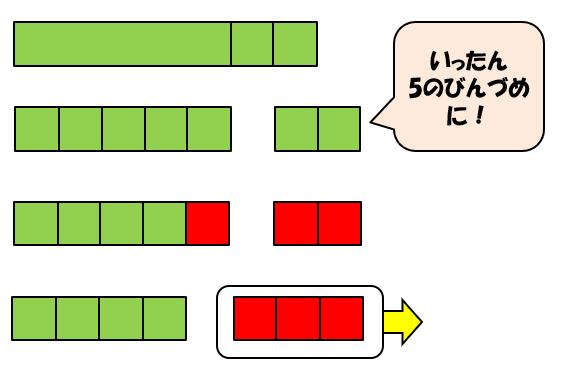 「7-3型」の減減法