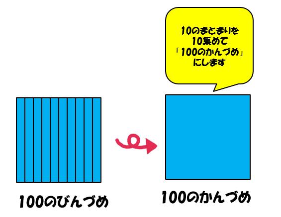 100のタイル図