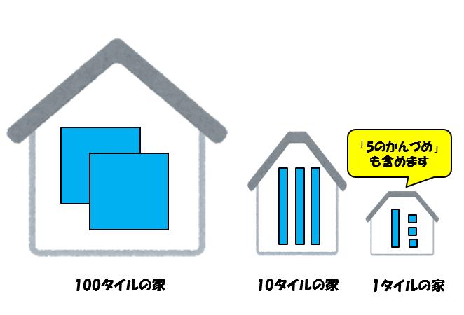 1、10、100タイルの家