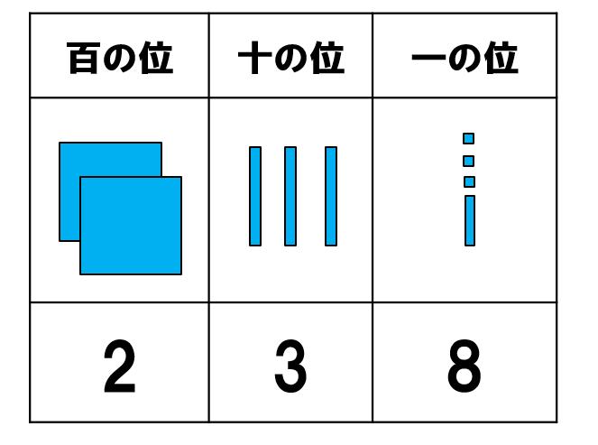 十進位取り記数法