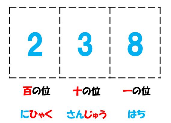 記数と数詞