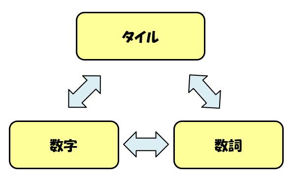 「タイル」「数字」「数詞」の三角関係図