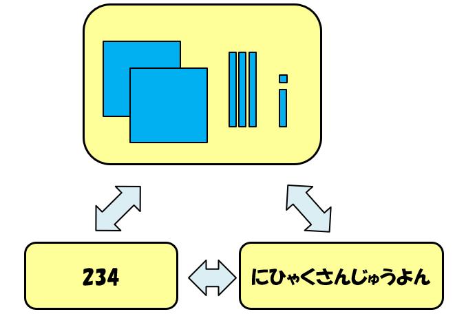 「234」の三角関係図
