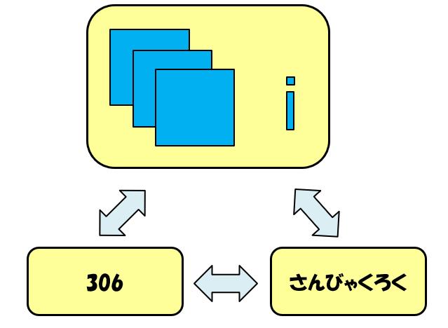 「306」の三角関係図