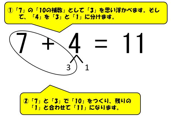 「7+4」10の補数横の式