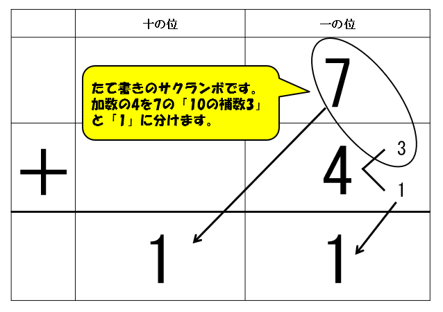 「7+4」10の補数筆算
