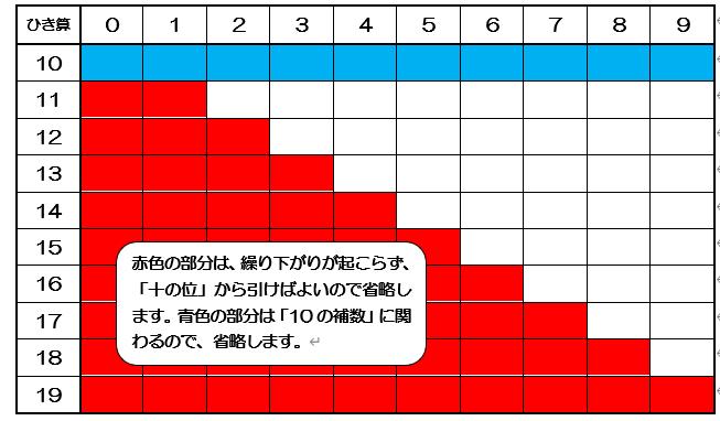 繰り下がりのあるひき算分布図