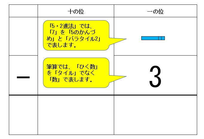 「7-3」の筆算タイル図