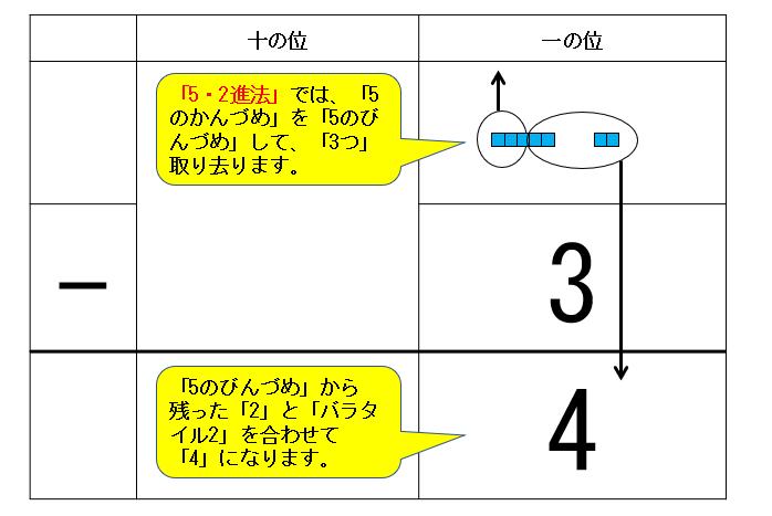 「5・2進法」筆算タイル図