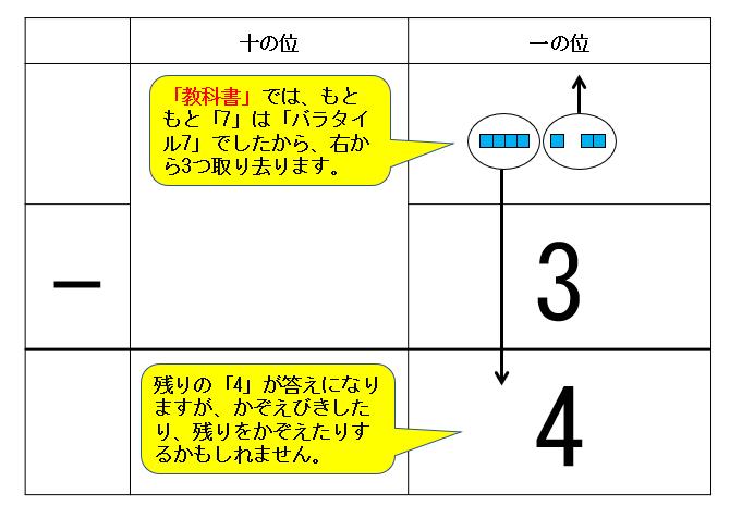 「教科書」筆算タイル図