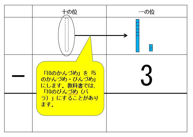 繰り下げた「12-3」の筆算タイル図