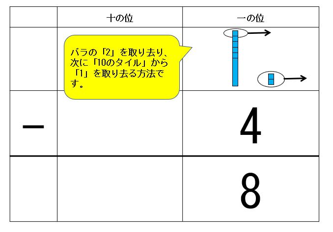 「ひくひく法」の筆算タイル図