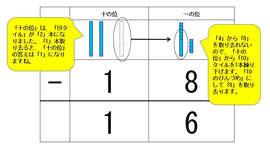 「34-18」の繰り下がり筆算タイル図
