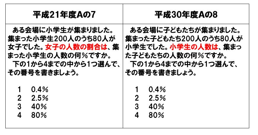 H21・H30全国学力・学習状況調査の百分率の問題