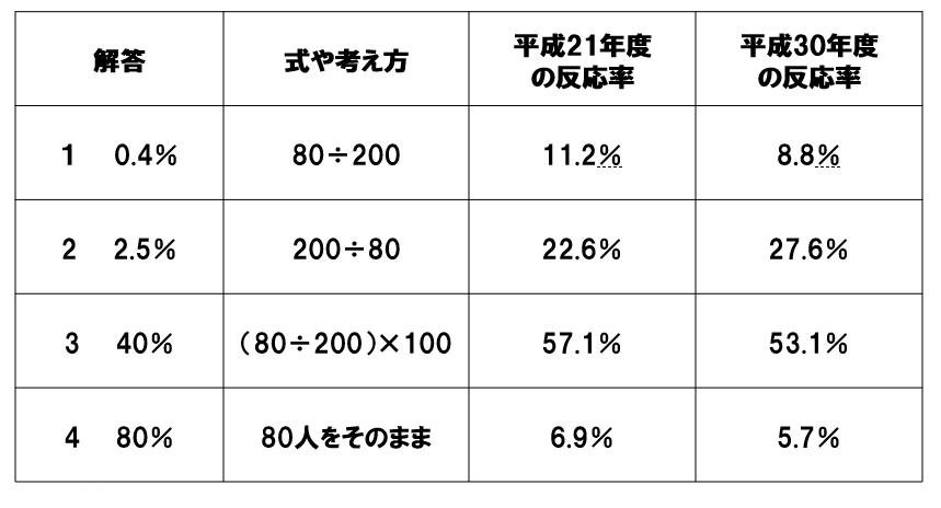 H21とH30の反応率の比較