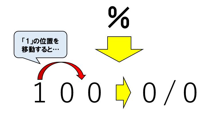 「%」の記号の由来