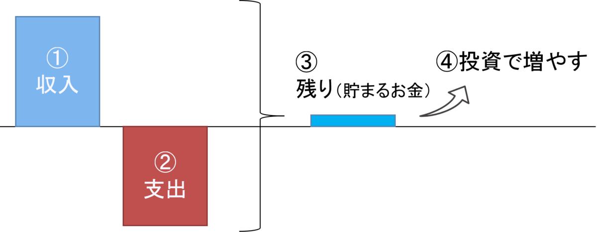 f:id:naru443:20200713161117p:plain
