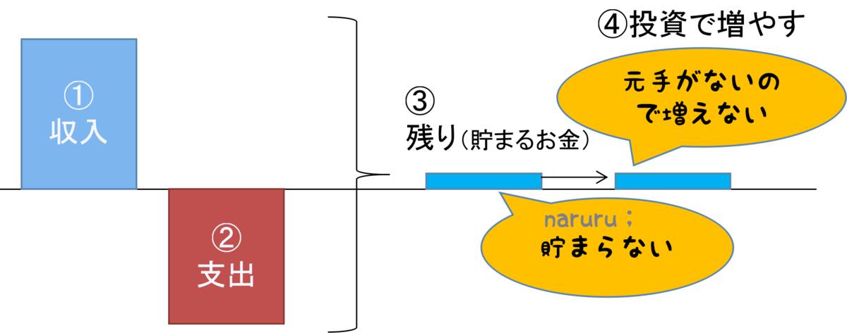 f:id:naru443:20200713172845p:plain