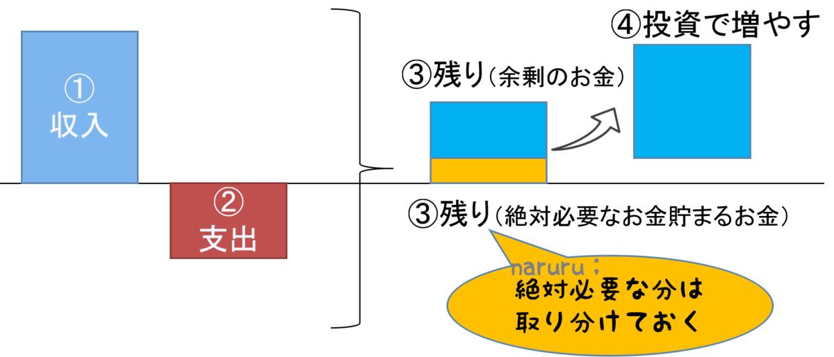 f:id:naru443:20200724172700p:plain
