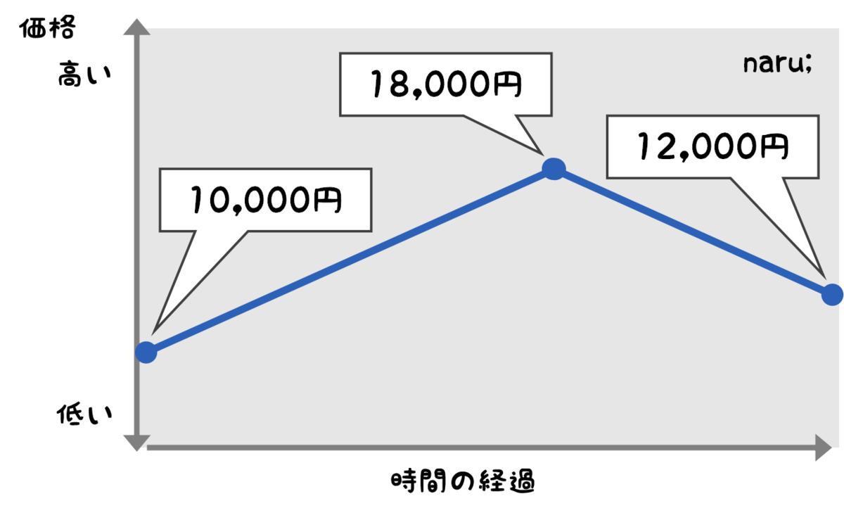 f:id:naru443:20200807214223p:plain