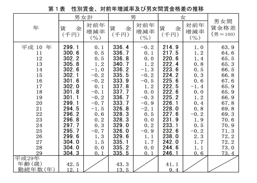 厚生労働省平均年収