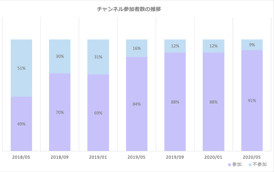 チャンネル参加者数の推移