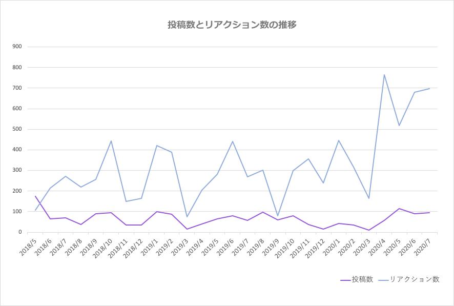 投稿数とリクアクション数の推移