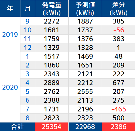 https://cdn-ak.f.st-hatena.com/images/fotolife/n/nasukusu/20200831/20200831164624.png