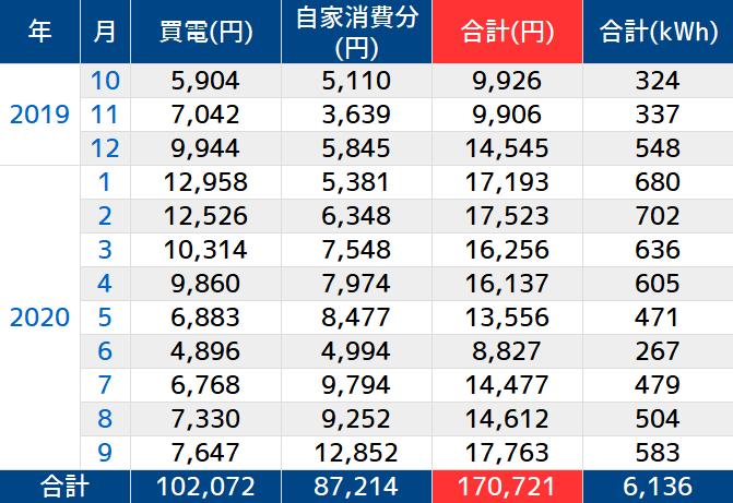 https://cdn-ak.f.st-hatena.com/images/fotolife/n/nasukusu/20200919/20200919211631.png