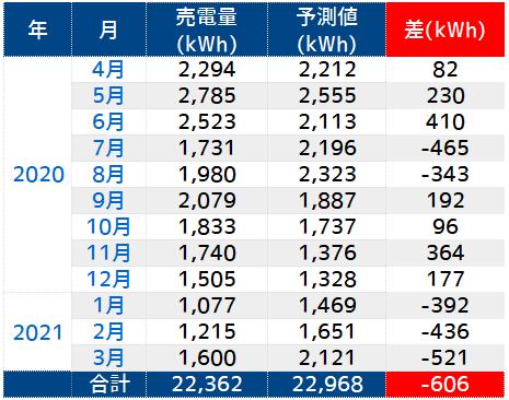 https://cdn-ak.f.st-hatena.com/images/fotolife/n/nasukusu/20210319/20210319120359.png