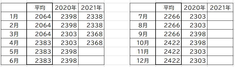 f:id:nasumiblog:20210420003148p:plain