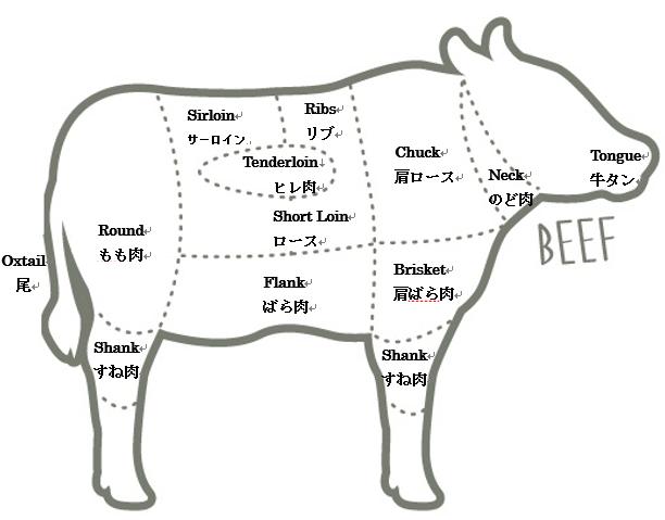 牛肉の部位の名前