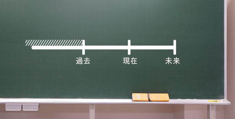 過去完了、時制、英語学習、黒板