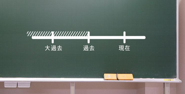 過去完了進行形、過去完了、英語学習、黒板