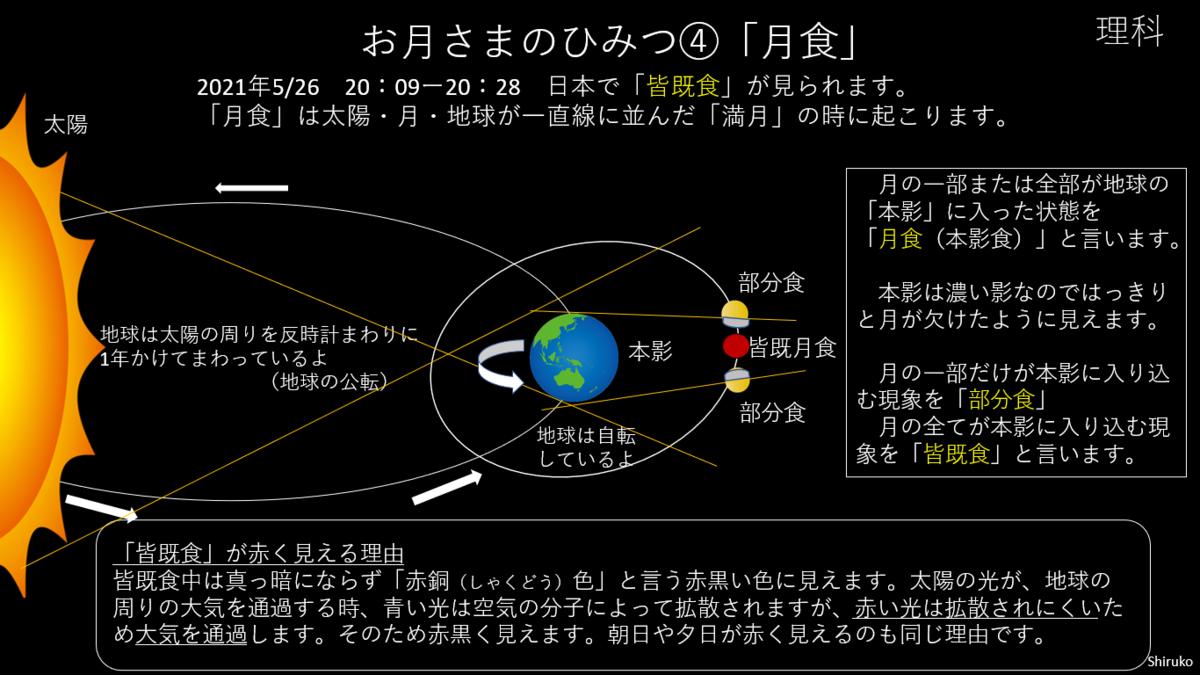 f:id:natokoyo40:20210526172202p:plain