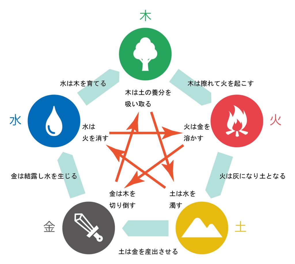 f:id:natsu_no_hi:20190308191748p:plain