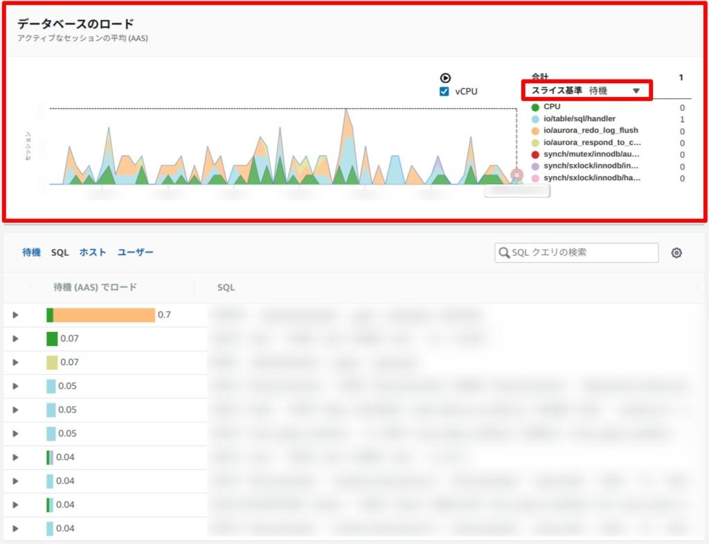 データベースのロード