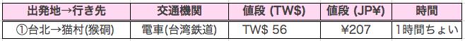 台北→猫村(猴硐)へは電車で約1時間