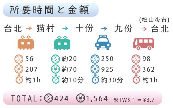 交通手段・所要時間・金額一覧表
